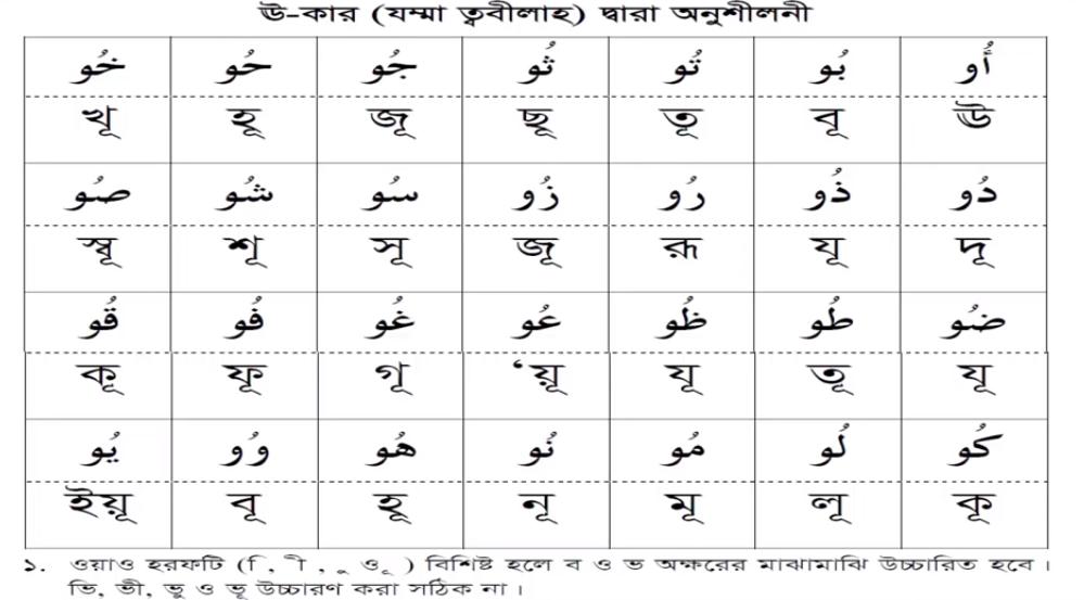Long vowel example with U-Kar
